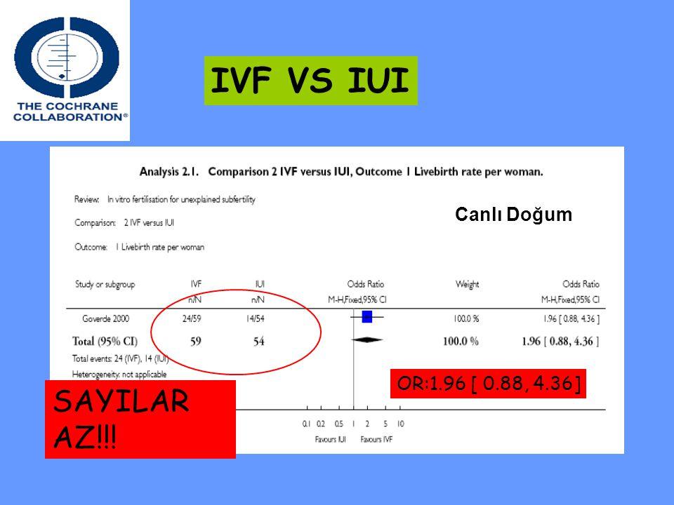 IVF VS IUI Canlı Doğum OR:1.96 [ 0.88, 4.36] SAYILAR AZ!!!